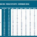 DM 2016 Resultater